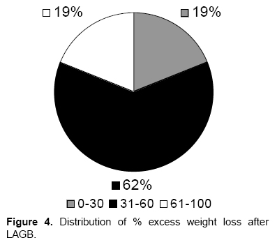 Distribution of Excess Weight Loss